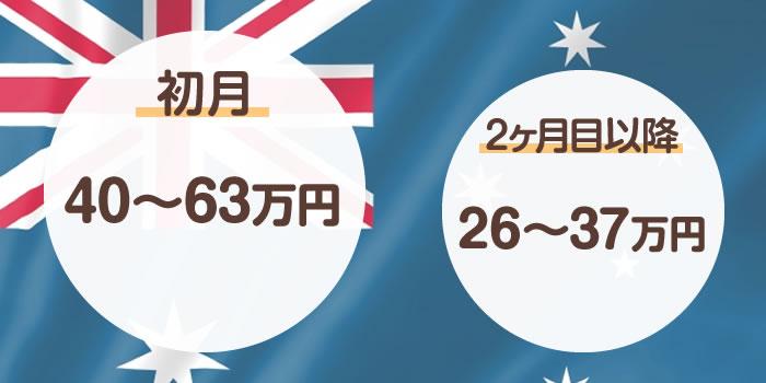 オーストラリアのワーキングホリデーにかかる費用はいくら?